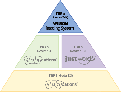 Wilson reading system wilson language training for How to read a foundation plan