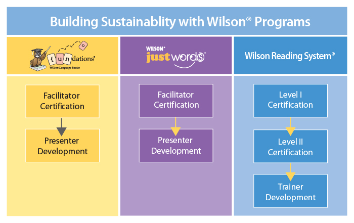 Buidling-Sustainablity with Wilson Programs