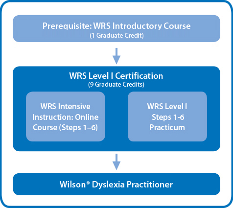 Prerequisites chart for becoming a Wilson Dyslexia Practitioner