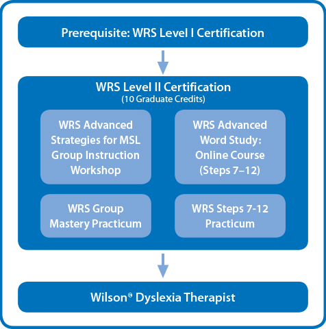 Prerequisites chart for becoming a  Wilson Dyslexia Therapist