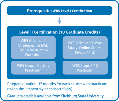 WRS Level II Certification Wilson Language Training