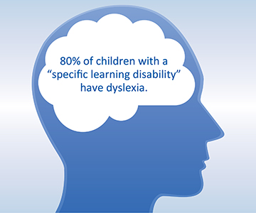 Image stating 80% of children with a specific learning disability has dyslexia