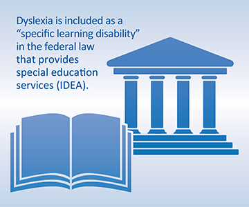 Image stating Dyslexia is included as a specific learning disability in the federal law that provides special education services IDEA