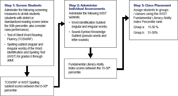 Student Identification and Placement